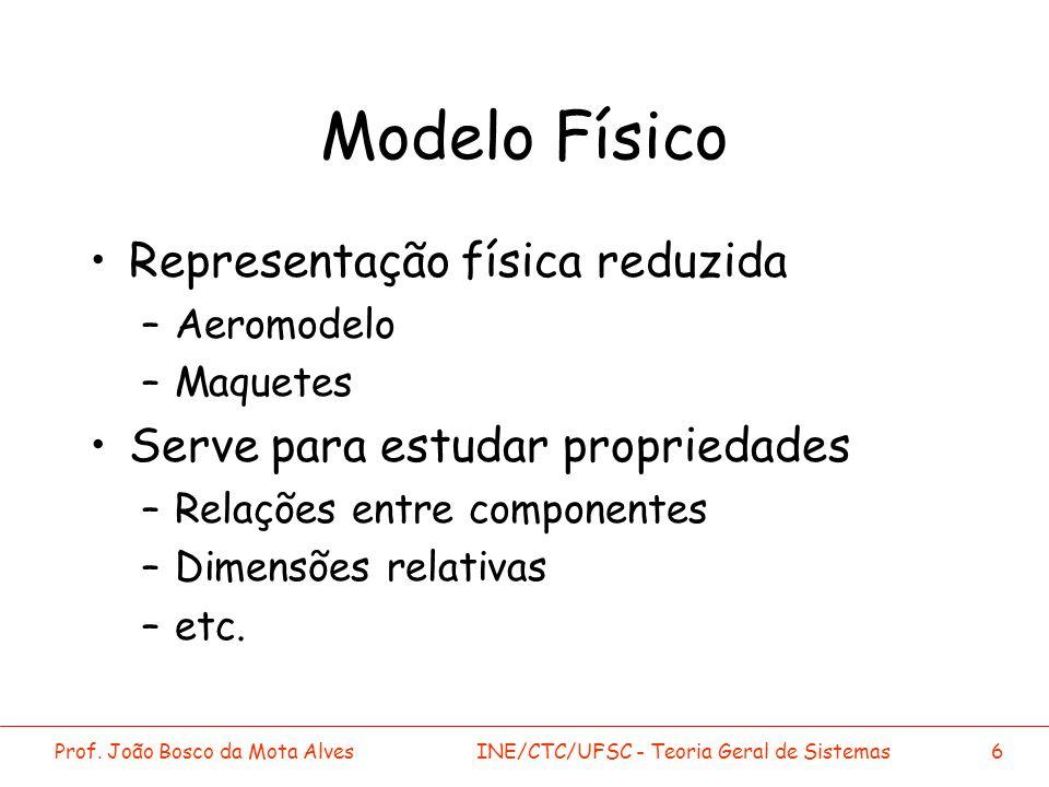 Modelo Físico Representação física reduzida