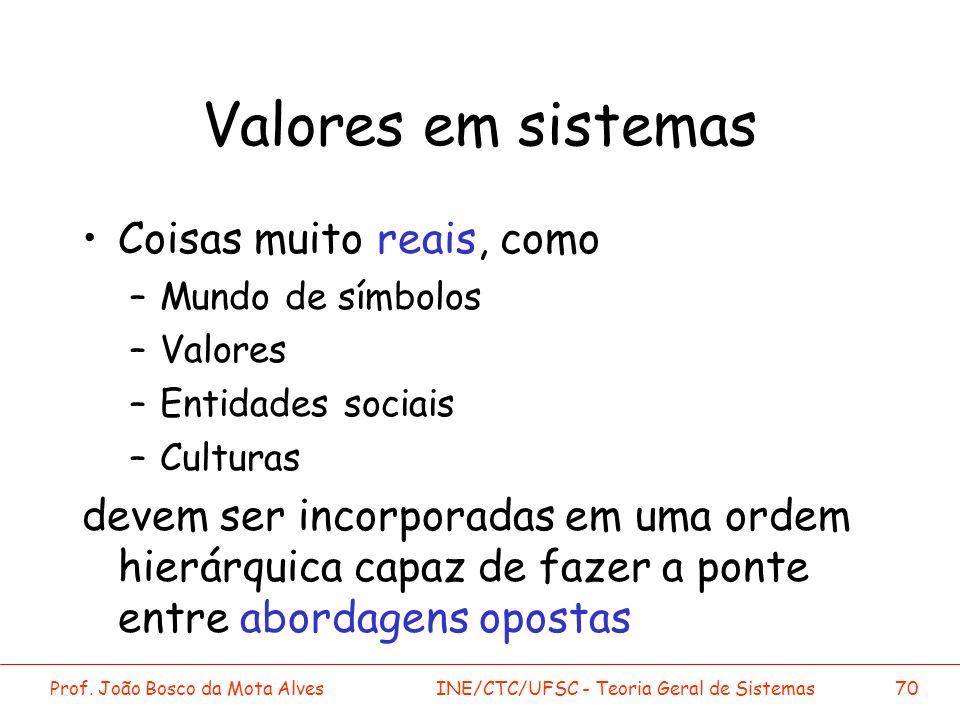 Valores em sistemas Coisas muito reais, como