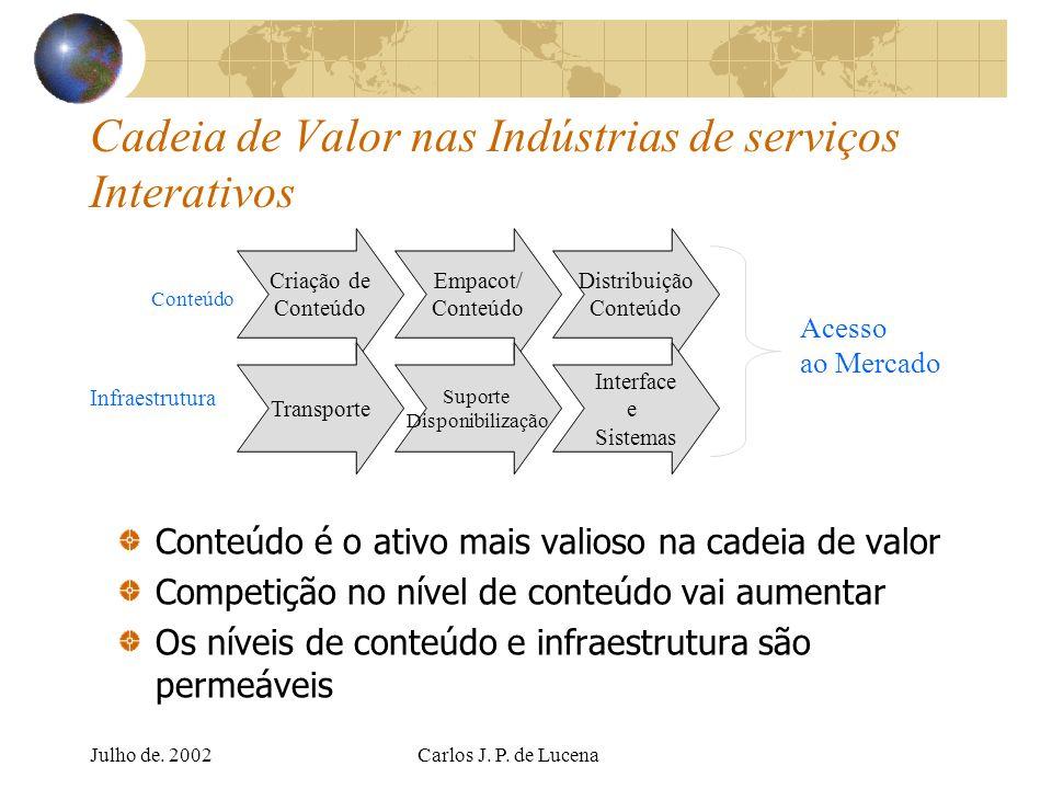 Cadeia de Valor nas Indústrias de serviços Interativos