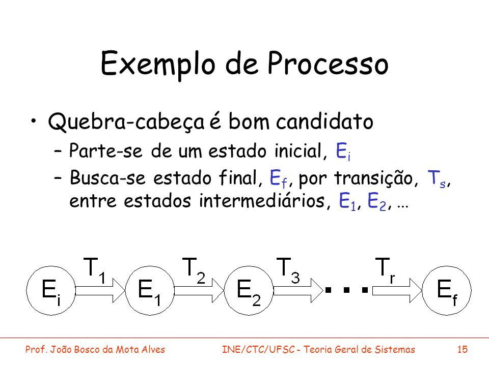 Exemplo de Processo Quebra-cabeça é bom candidato