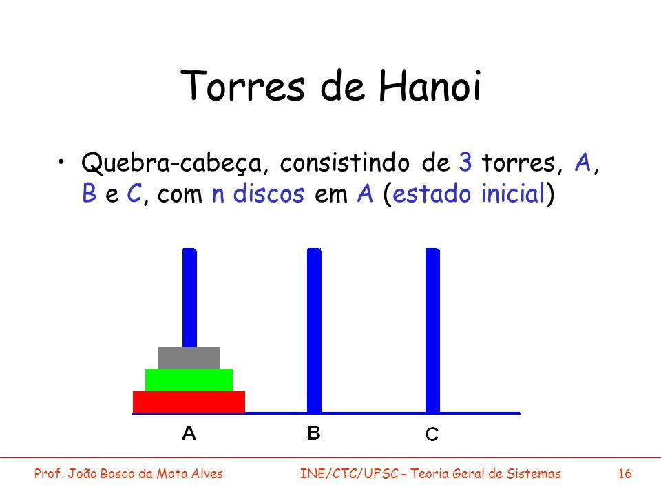 Torres de Hanoi Quebra-cabeça, consistindo de 3 torres, A, B e C, com n discos em A (estado inicial)