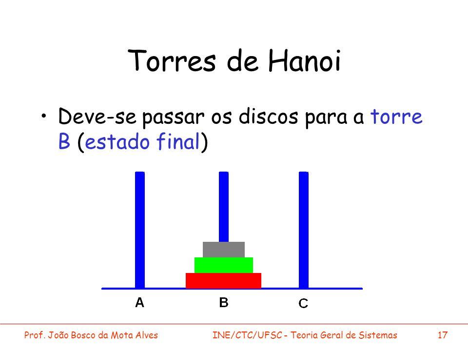 Torres de Hanoi Deve-se passar os discos para a torre B (estado final)