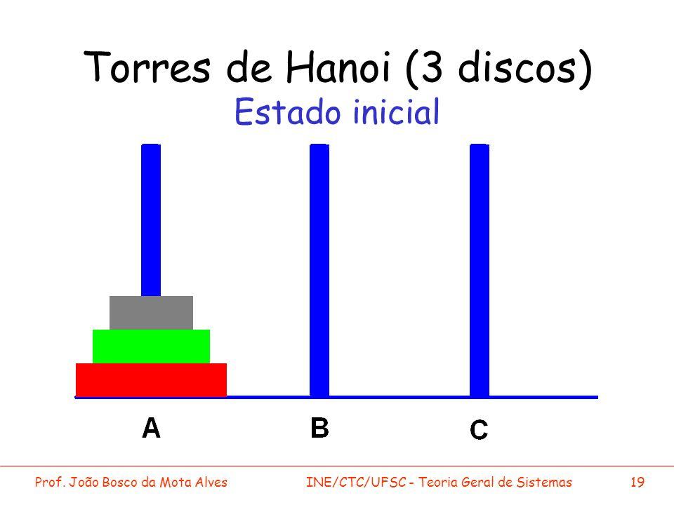 Torres de Hanoi (3 discos) Estado inicial