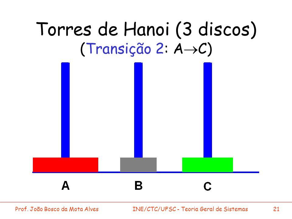 Torres de Hanoi (3 discos) (Transição 2: A®C)