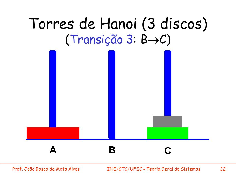 Torres de Hanoi (3 discos) (Transição 3: B®C)