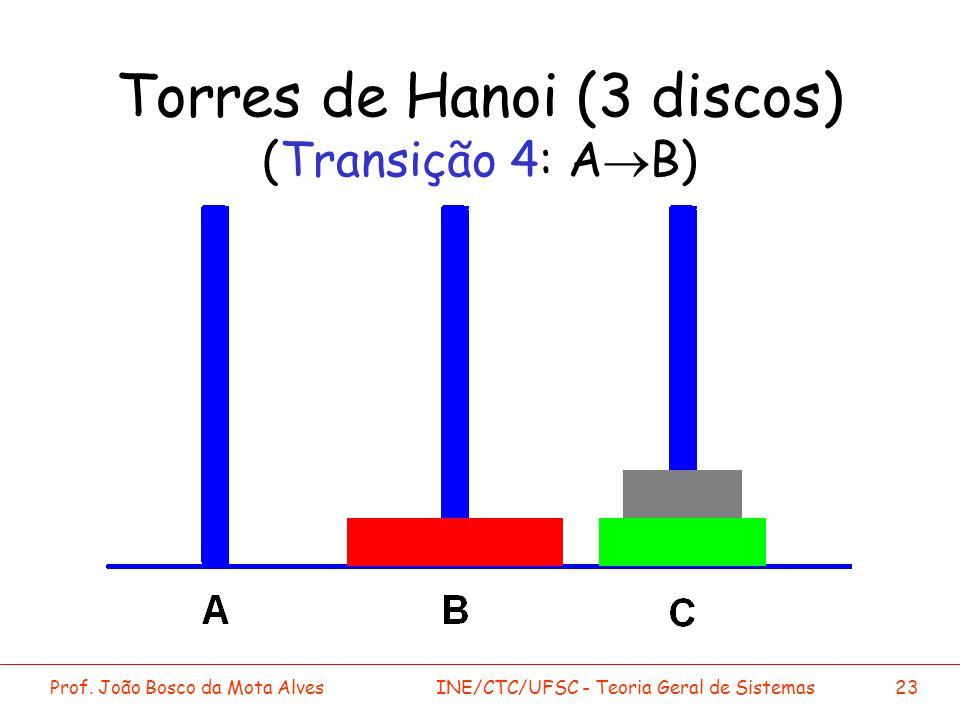 Torres de Hanoi (3 discos) (Transição 4: A®B)