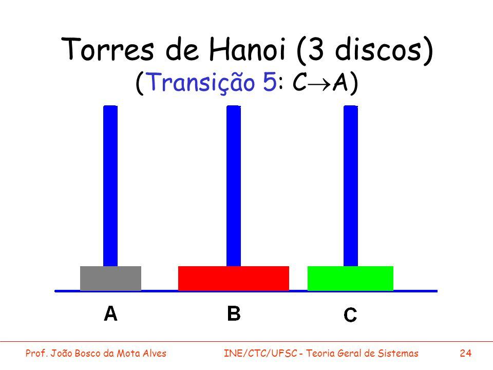 Torres de Hanoi (3 discos) (Transição 5: C®A)