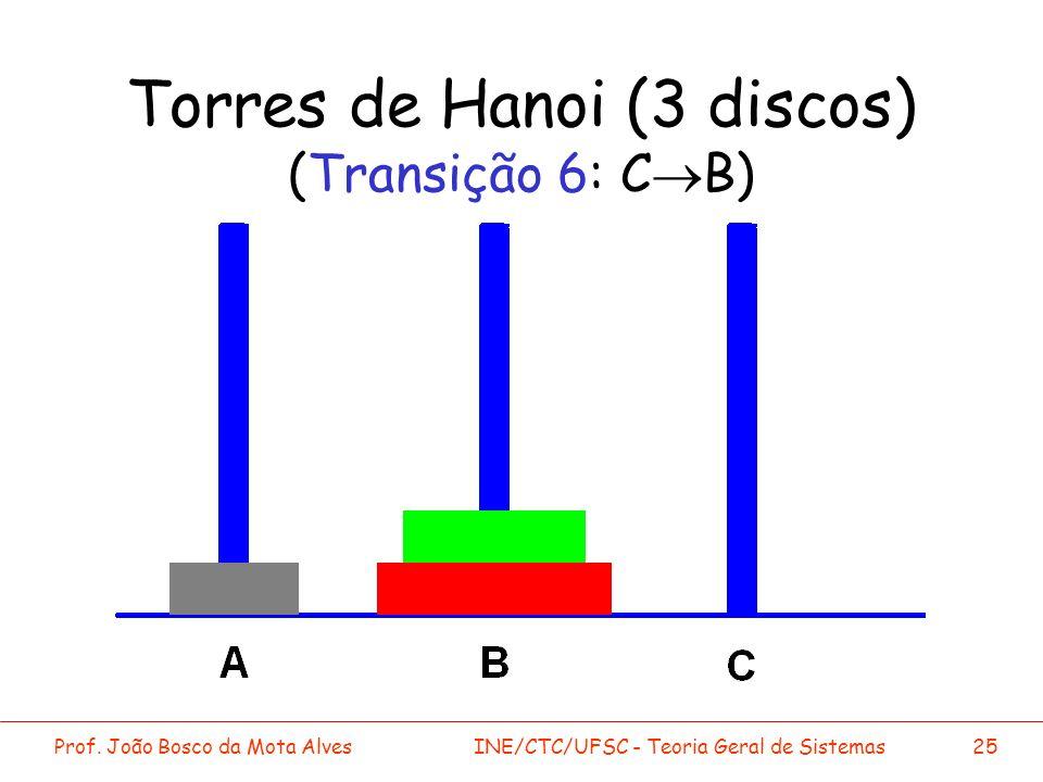 Torres de Hanoi (3 discos) (Transição 6: C®B)