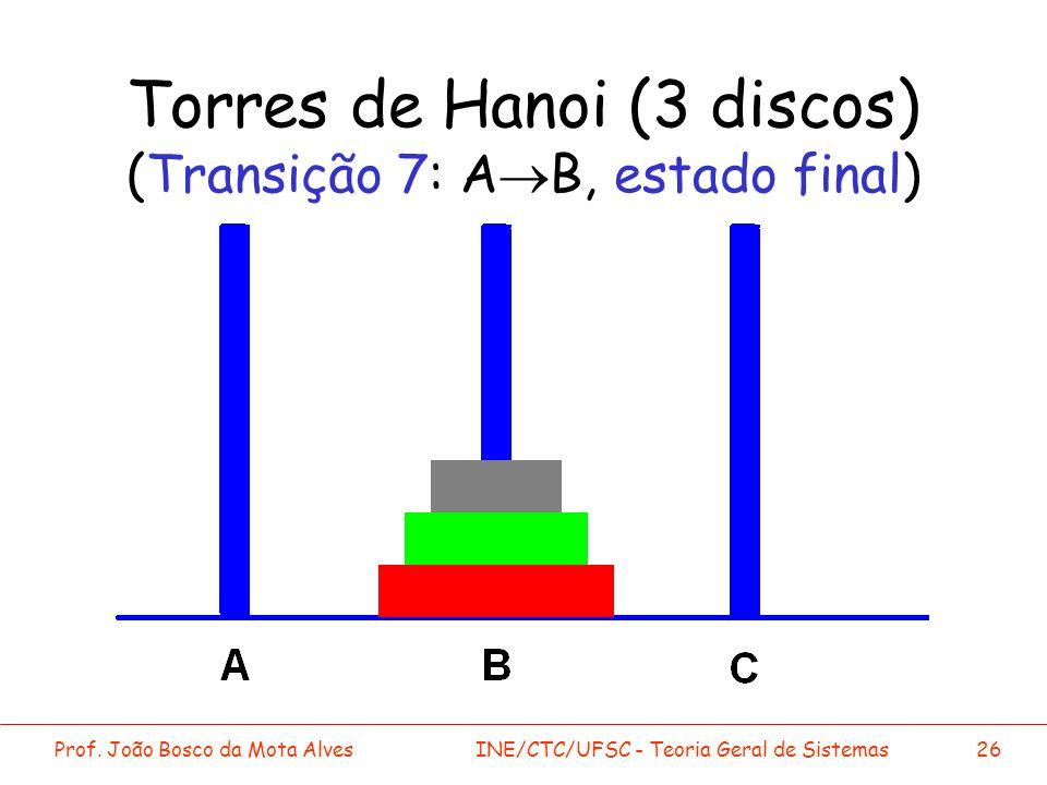 Torres de Hanoi (3 discos) (Transição 7: A®B, estado final)
