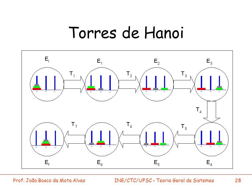 Torres de Hanoi Prof. João Bosco da Mota Alves