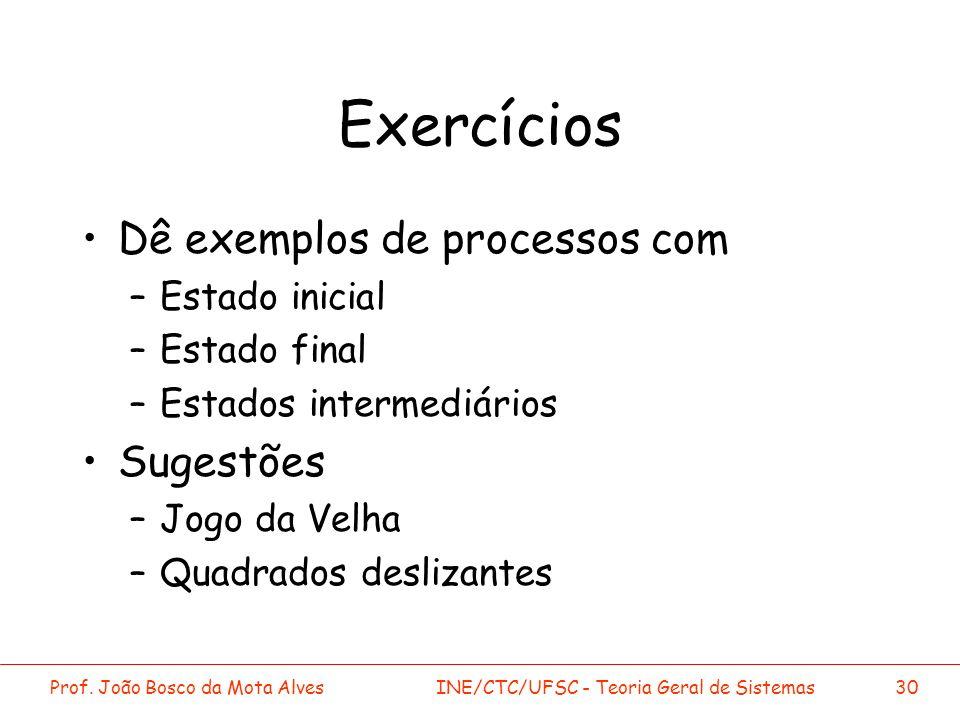 Exercícios Dê exemplos de processos com Sugestões Estado inicial