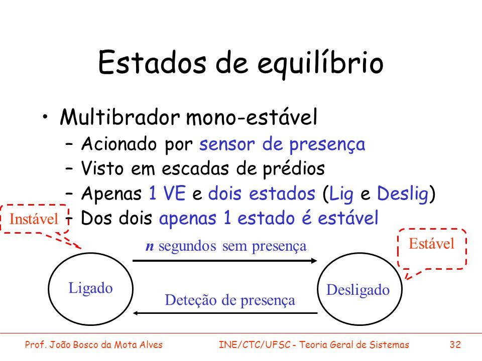 Estados de equilíbrio Multibrador mono-estável