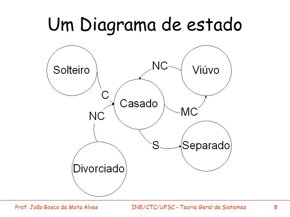 Um Diagrama de estado Prof. João Bosco da Mota Alves