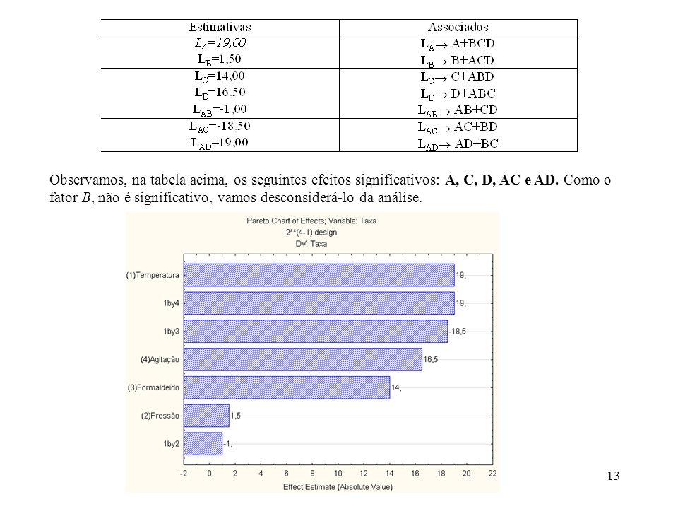 Observamos, na tabela acima, os seguintes efeitos significativos: A, C, D, AC e AD.
