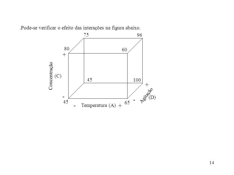 .Pode-se verificar o efeito das interações na figura abaixo.