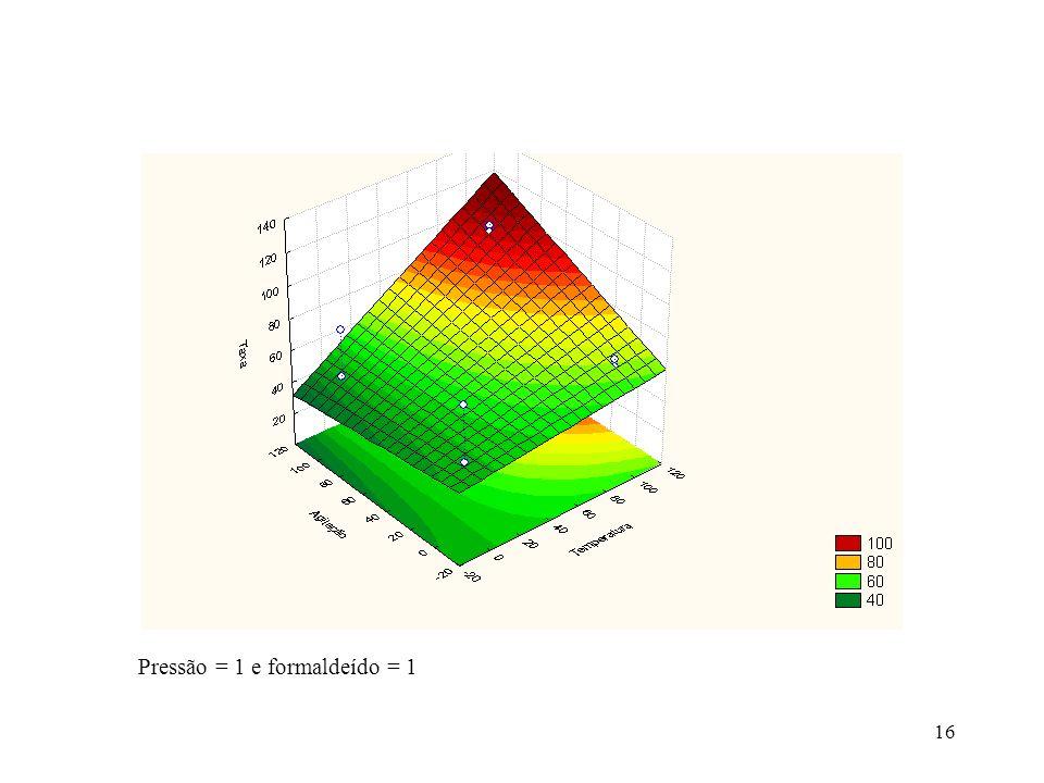 Pressão = 1 e formaldeído = 1