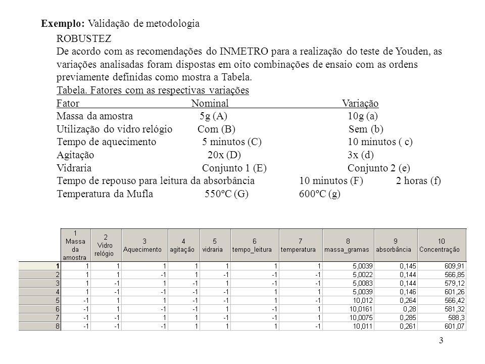 Exemplo: Validação de metodologia