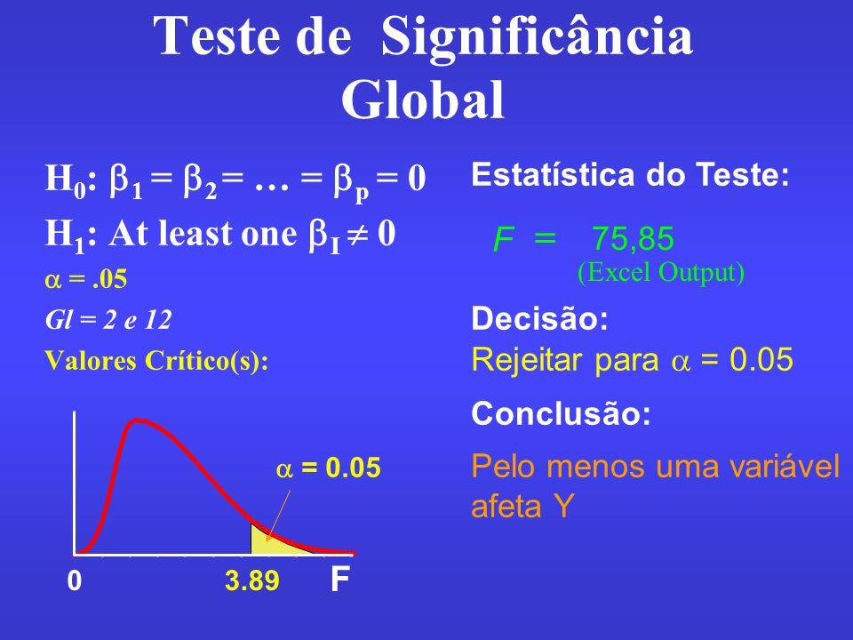 Teste de Significância Global
