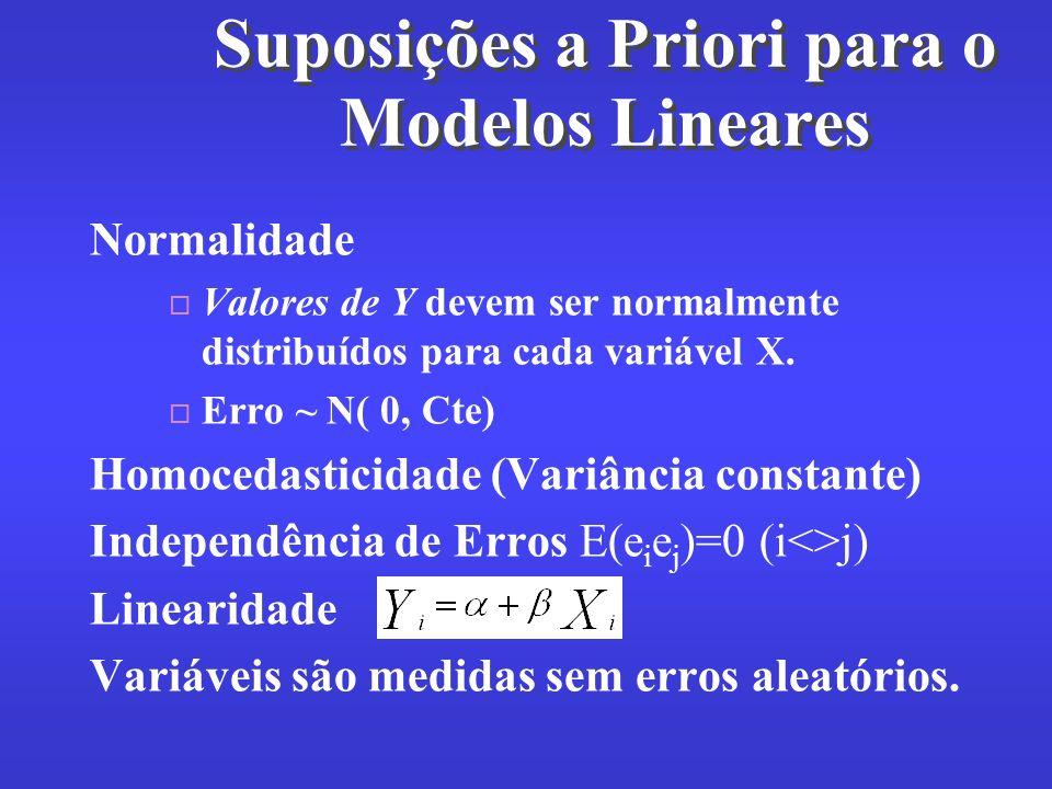 Suposições a Priori para o Modelos Lineares