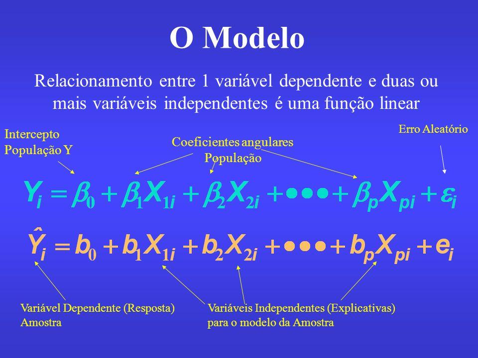 Coeficientes angulares População