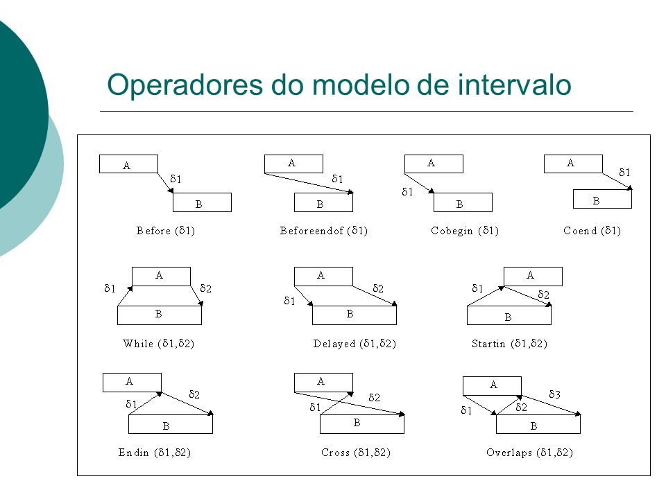 Operadores do modelo de intervalo