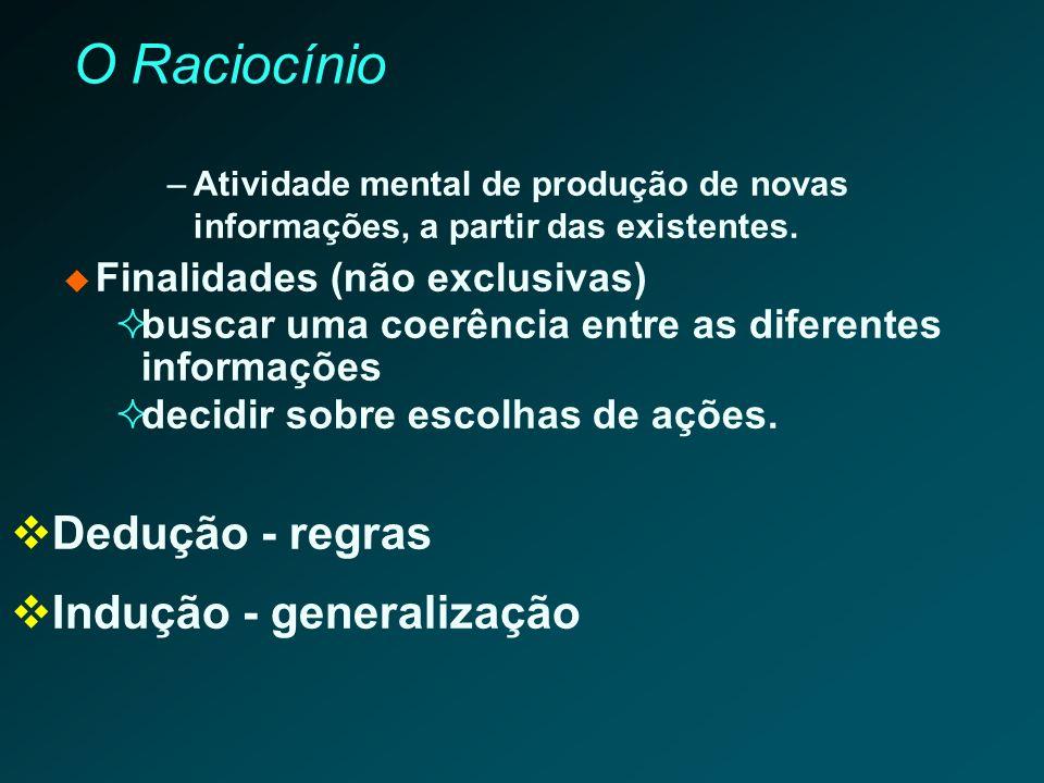 O Raciocínio Dedução - regras Indução - generalização