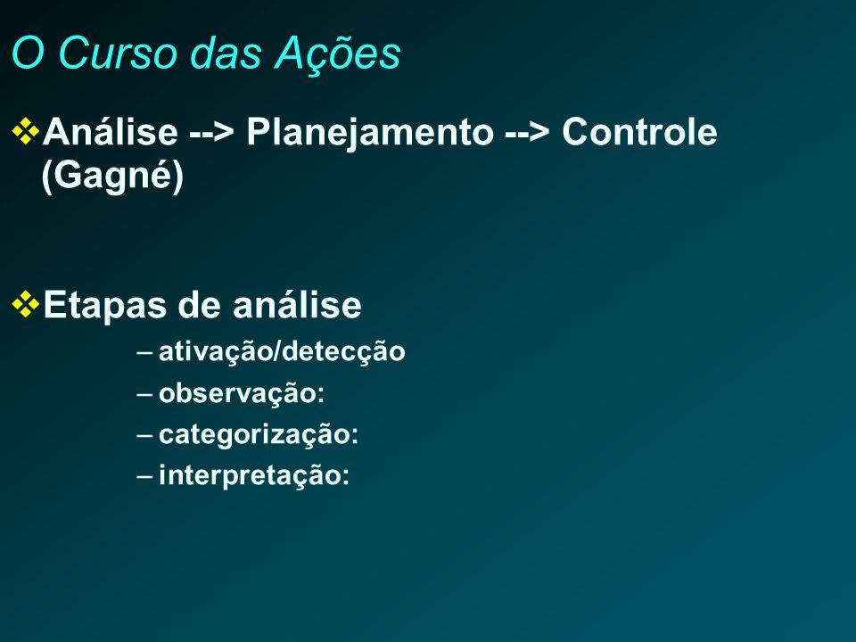 O Curso das Ações Análise --> Planejamento --> Controle (Gagné)