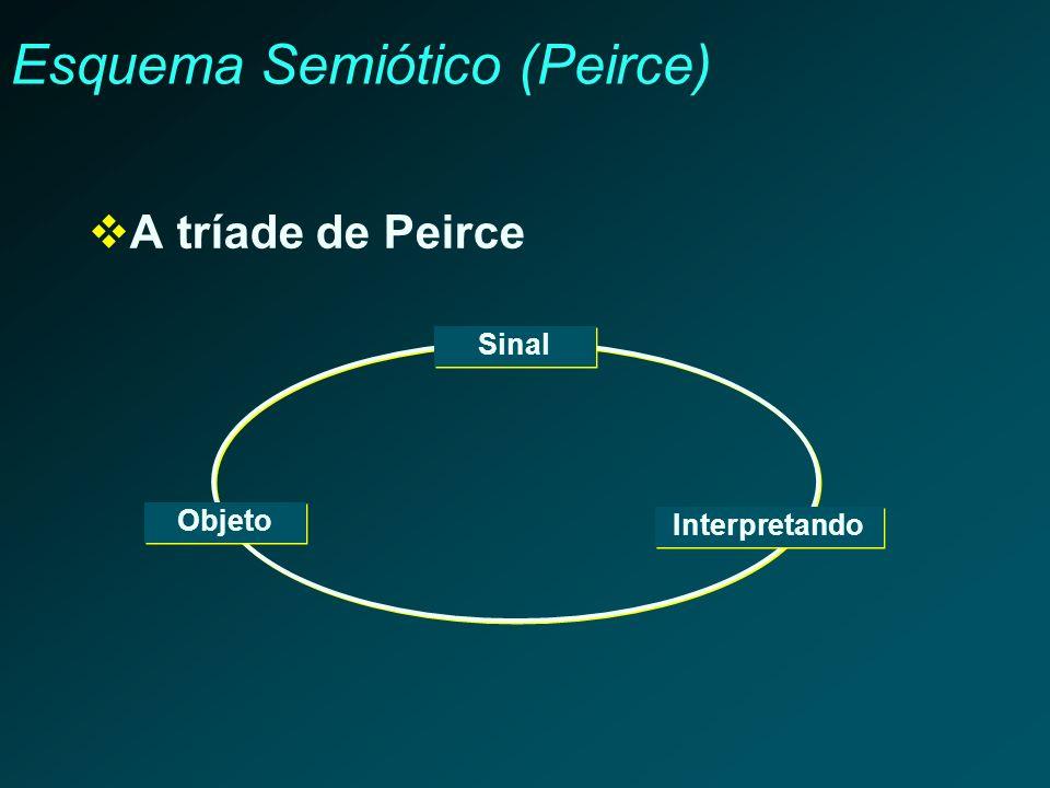 Esquema Semiótico (Peirce)