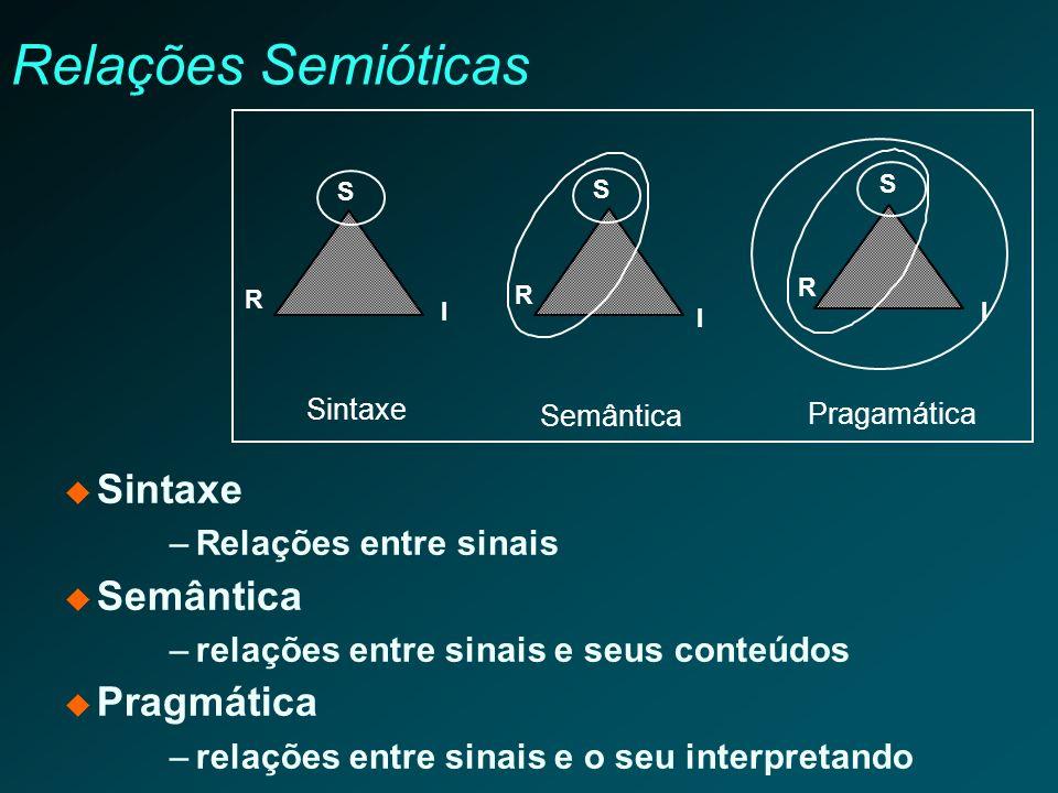 Relações Semióticas Sintaxe Semântica Pragmática Relações entre sinais