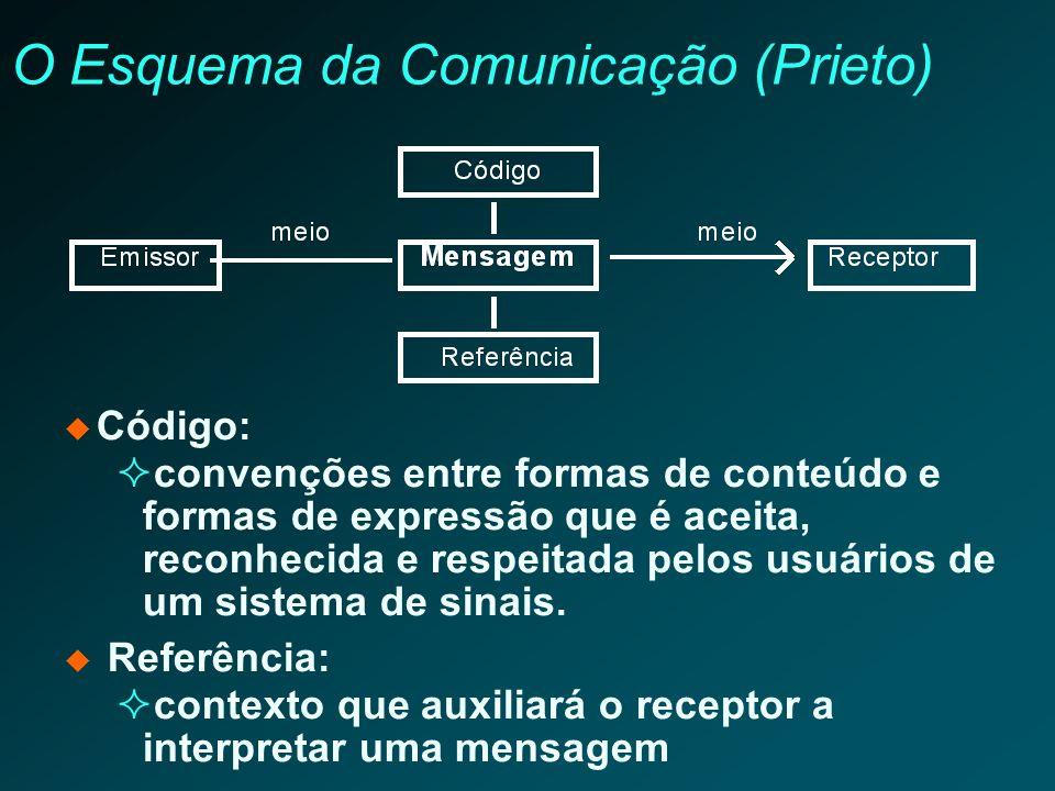 O Esquema da Comunicação (Prieto)