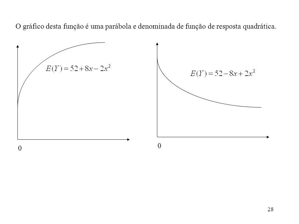 O gráfico desta função é uma parábola e denominada de função de resposta quadrática.