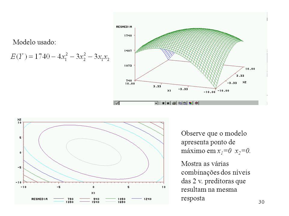 Modelo usado: Observe que o modelo apresenta ponto de máximo em x1=0 x2=0.