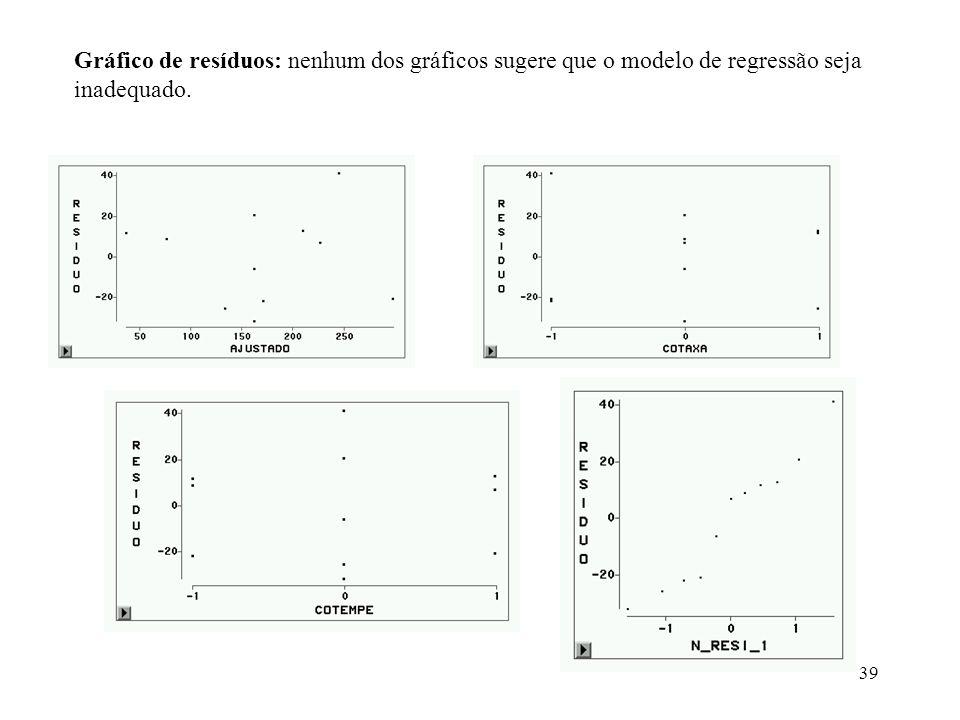 Gráfico de resíduos: nenhum dos gráficos sugere que o modelo de regressão seja inadequado.