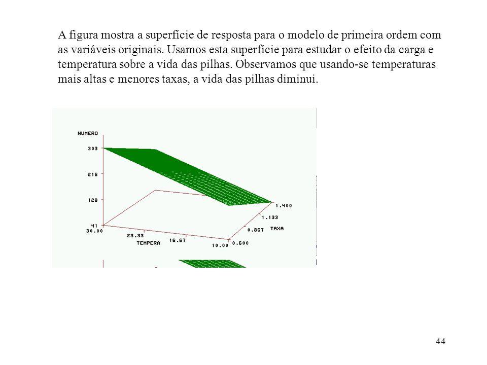 A figura mostra a superfície de resposta para o modelo de primeira ordem com as variáveis originais.