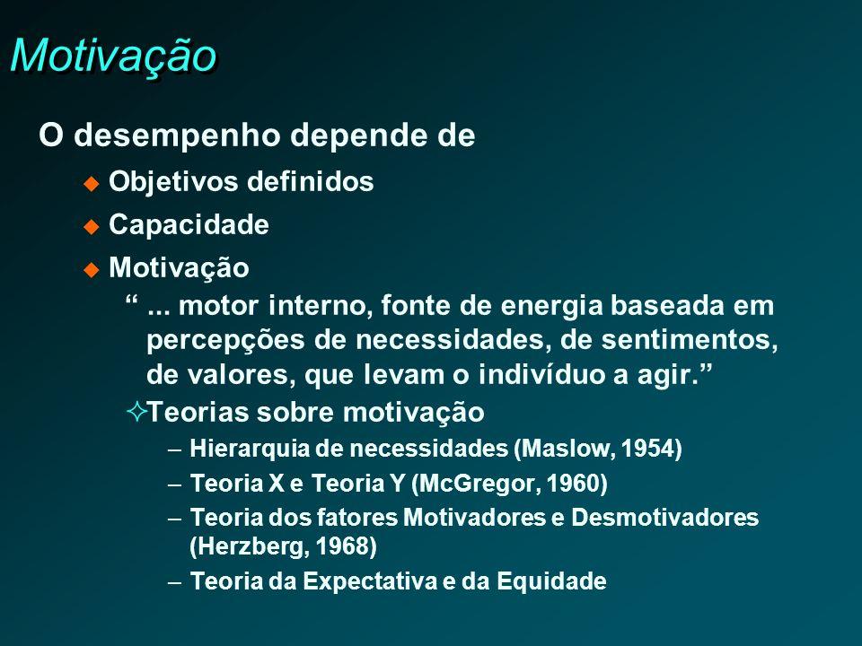 Motivação O desempenho depende de Objetivos definidos Capacidade