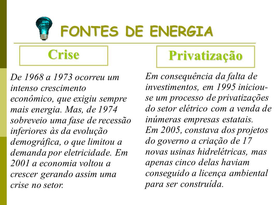 FONTES DE ENERGIA Crise Privatização