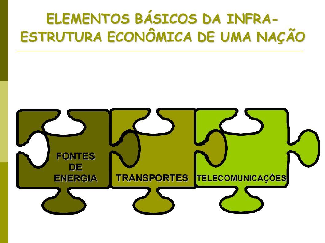 ELEMENTOS BÁSICOS DA INFRA-ESTRUTURA ECONÔMICA DE UMA NAÇÃO