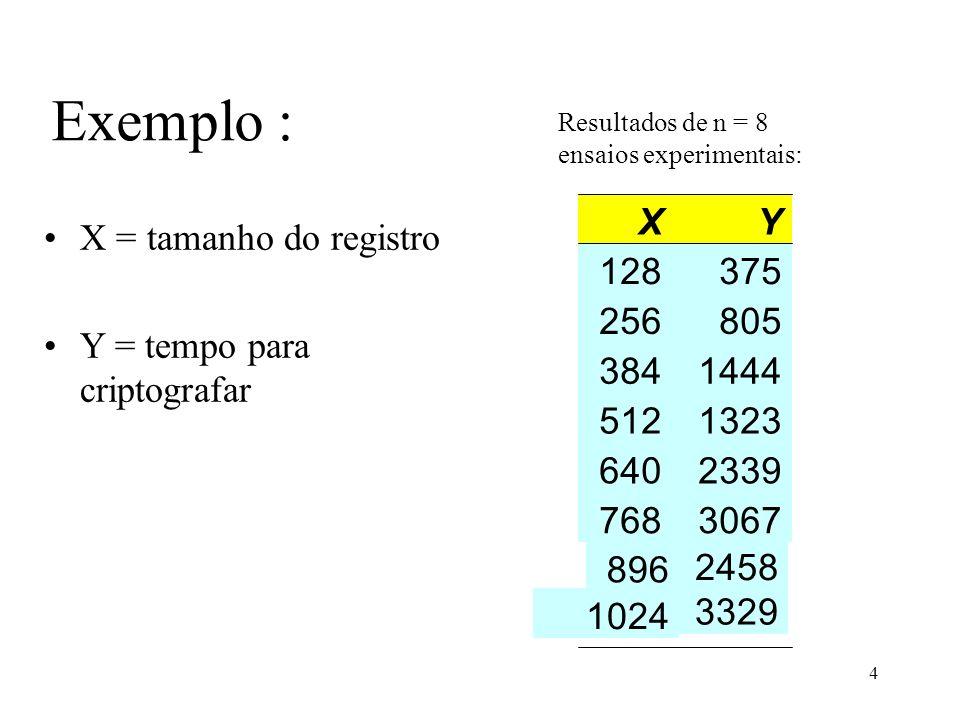 Exemplo : X Y X = tamanho do registro Y = tempo para criptografar 128
