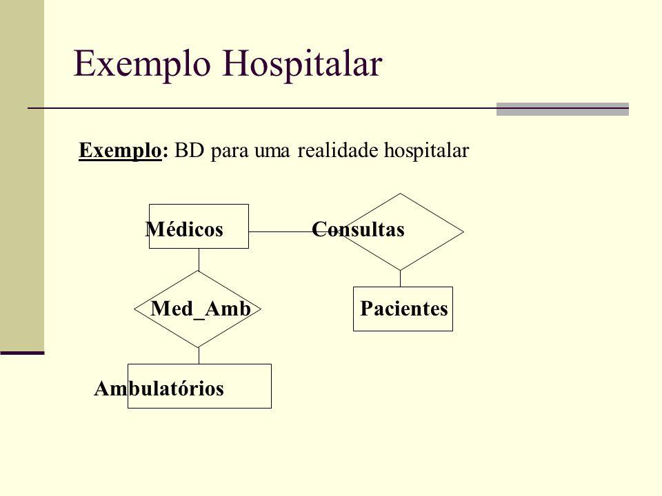 Exemplo Hospitalar Exemplo: BD para uma realidade hospitalar