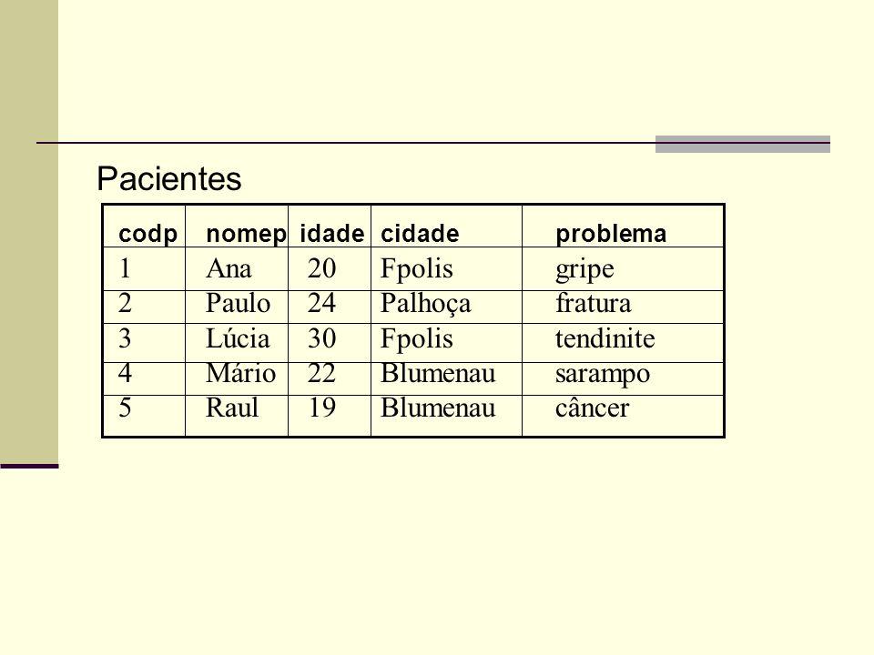 Pacientes 1 Ana 20 Fpolis gripe 2 Paulo 24 Palhoça fratura