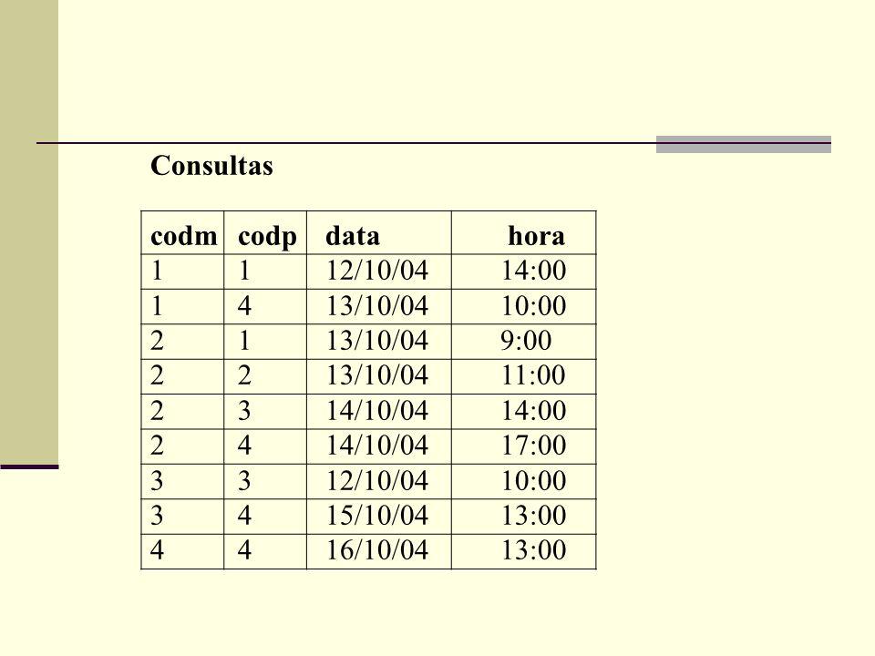 Consultas codm codp data hora. 1 1 12/10/04 14:00. 1 4 13/10/04 10:00. 2 1 13/10/04 9:00.