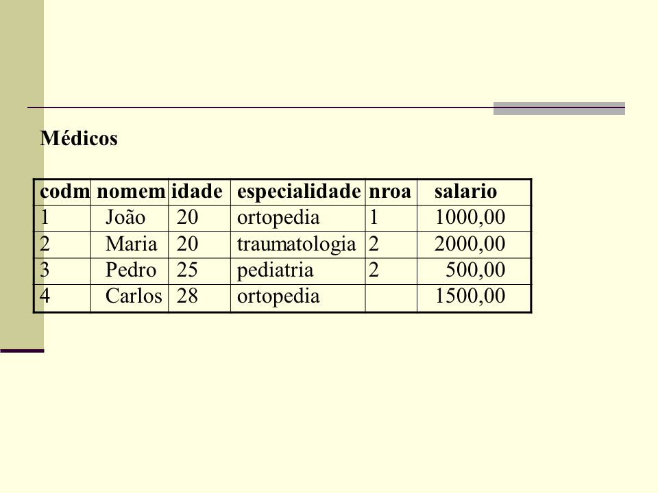 Médicos codm nomem idade especialidade nroa salario. 1 João 20 ortopedia 1 1000,00. 2 Maria 20 traumatologia 2 2000,00.