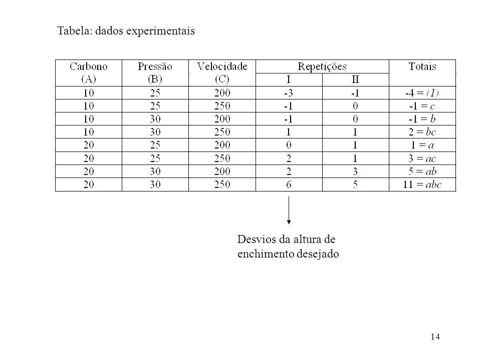 Tabela: dados experimentais