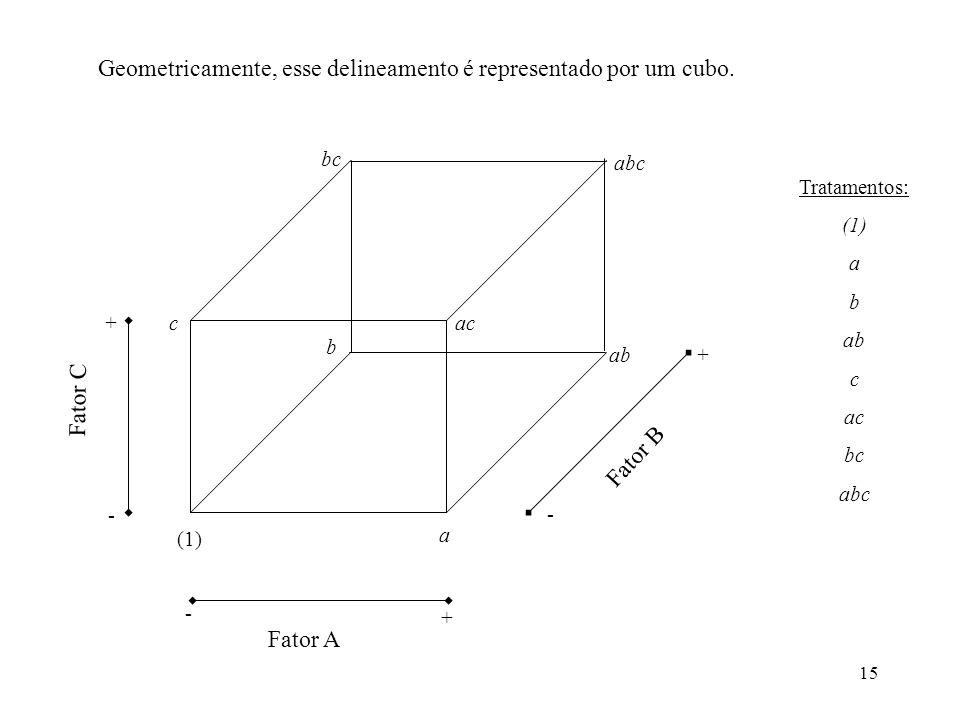 Geometricamente, esse delineamento é representado por um cubo.