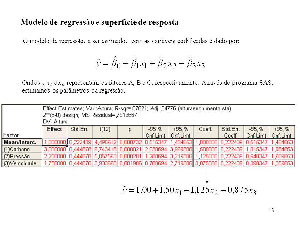 Modelo de regressão e superfície de resposta