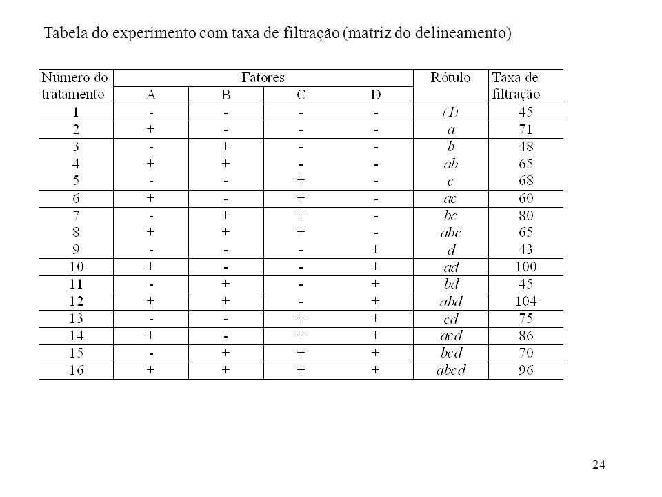 Tabela do experimento com taxa de filtração (matriz do delineamento)
