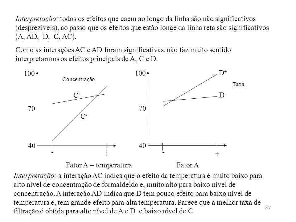 Interpretação: todos os efeitos que caem ao longo da linha são não significativos (desprezíveis), ao passo que os efeitos que estão longe da linha reta são significativos (A, AD, D, C, AC).