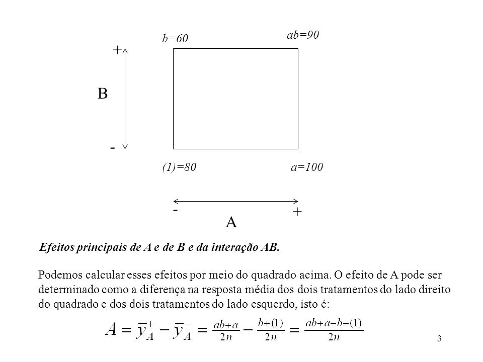 ab=90 b=60. + B. - (1)=80. a=100. - + A. Efeitos principais de A e de B e da interação AB.