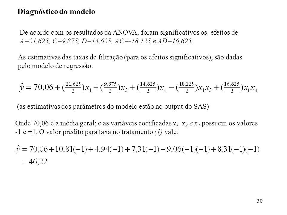 Diagnóstico do modelo De acordo com os resultados da ANOVA, foram significativos os efeitos de A=21,625, C=9,875, D=14,625, AC=-18,125 e AD=16,625.