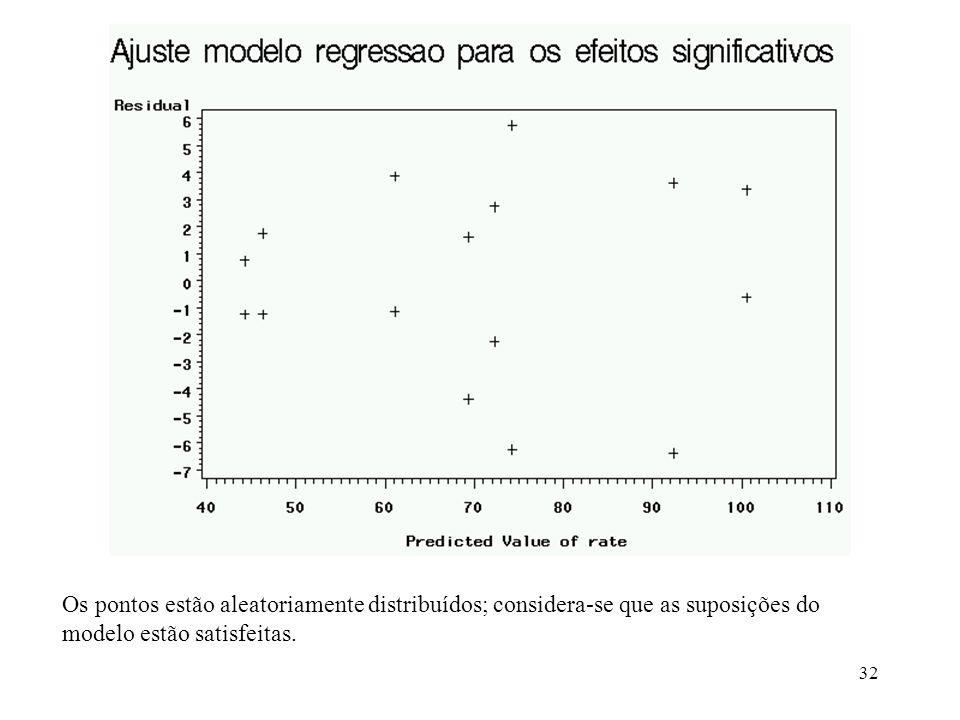 Os pontos estão aleatoriamente distribuídos; considera-se que as suposições do modelo estão satisfeitas.
